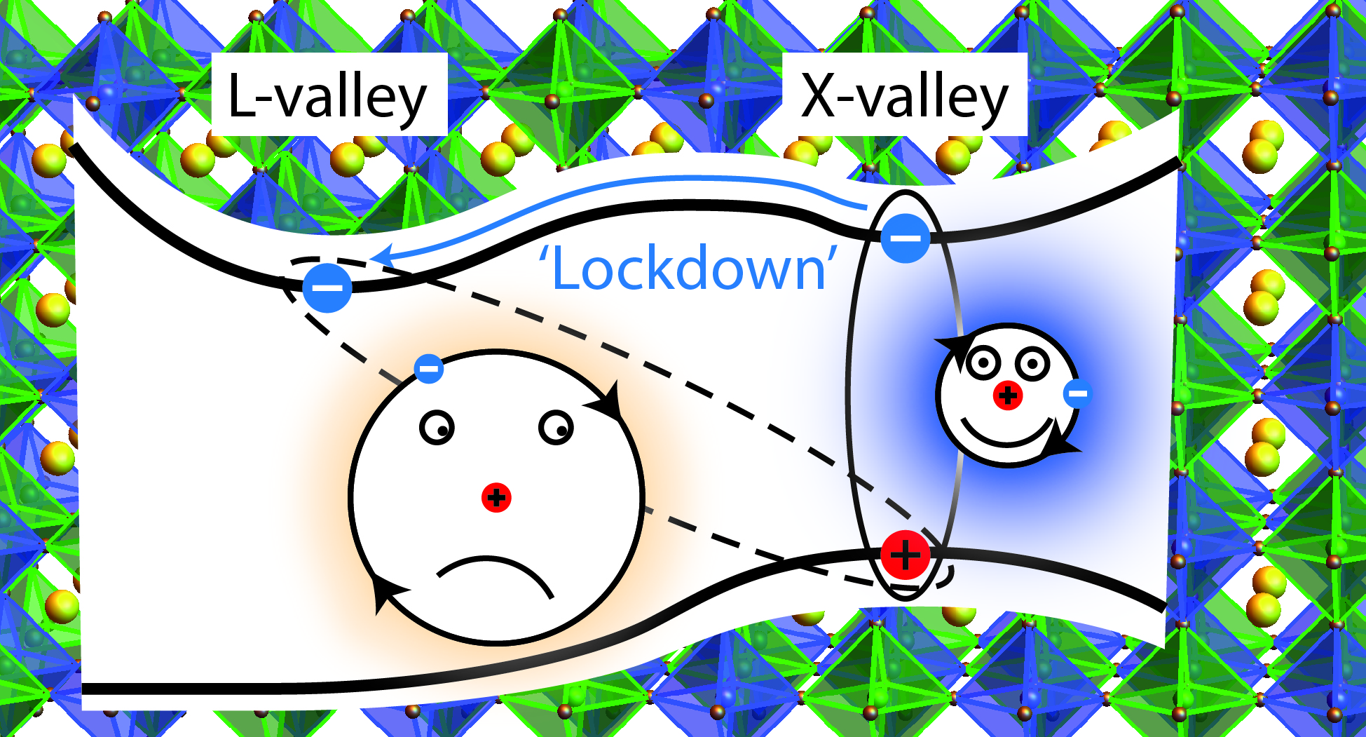 'Lockdown' of bright excitons in double perovskite nanocrystals